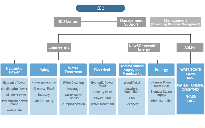 CEO/r&d center/Engineering(Hydraulic power Water Resources-Hydraulic Power,Hydro plant,Tidal power plant,Water Gate,water resources),(Plant-Oil Refining,Chemical Plant,Industry,Steel Industry),(Water Treatmaent-Water Cleaning,Sewerage,Waste water disposal,Riverbed Filtration,Pumping Station)/Construction(Plant-Machine equipment, Piping, Electrical Instrumentation,Civil),(Soil environment-Machine equipment, Piping, Electrical Instrumentation,Civil)/Management Support(Management,Accounting,Personnel Management)/Overseas Business(Dubai branch,Iran branch)